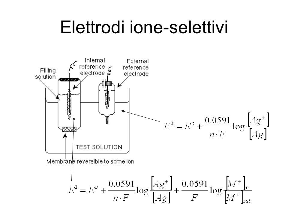 Elettrodi ione-selettivi