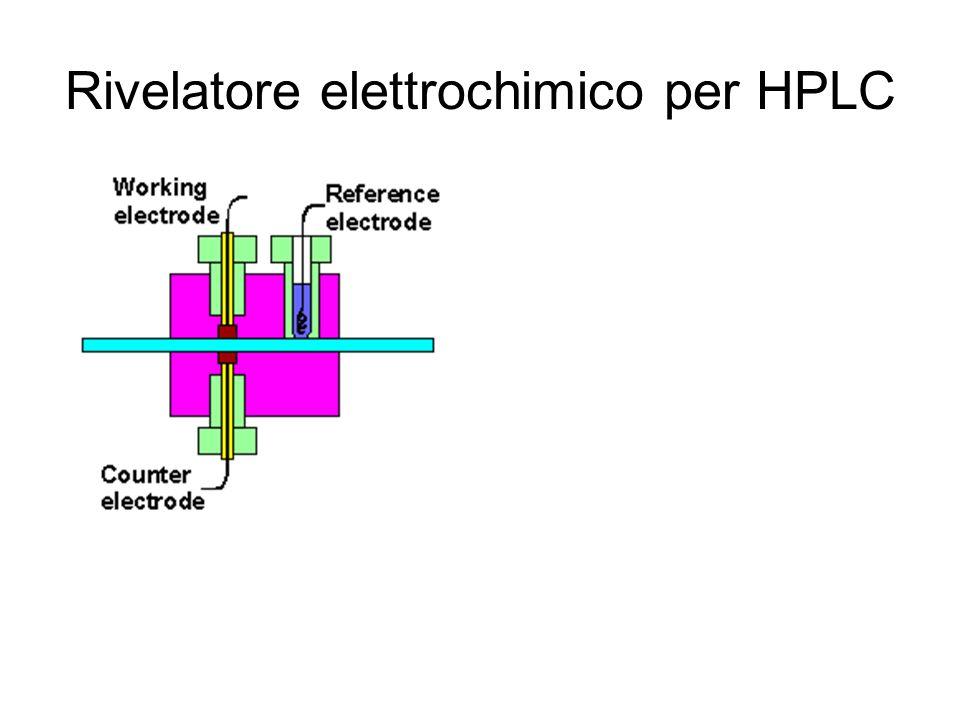 Rivelatore elettrochimico per HPLC