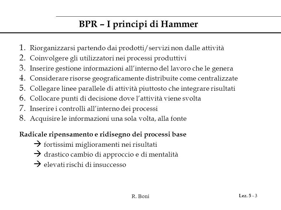 BPR – I principi di Hammer