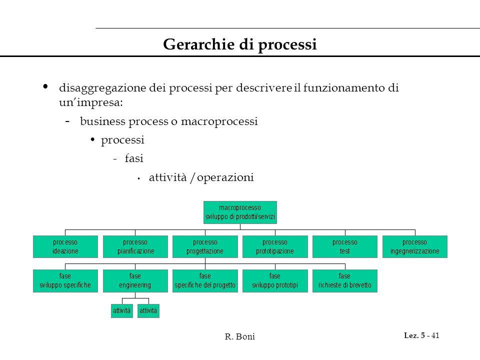 Gerarchie di processi disaggregazione dei processi per descrivere il funzionamento di un'impresa: business process o macroprocessi.