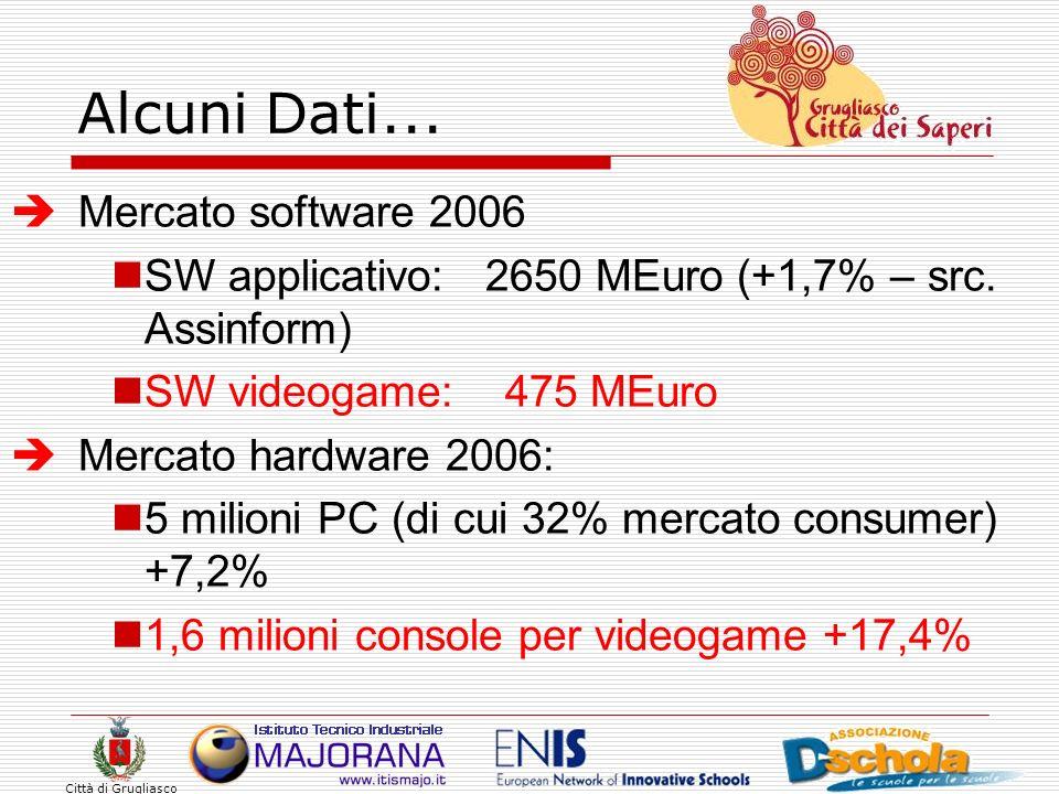 Alcuni Dati... Mercato software 2006