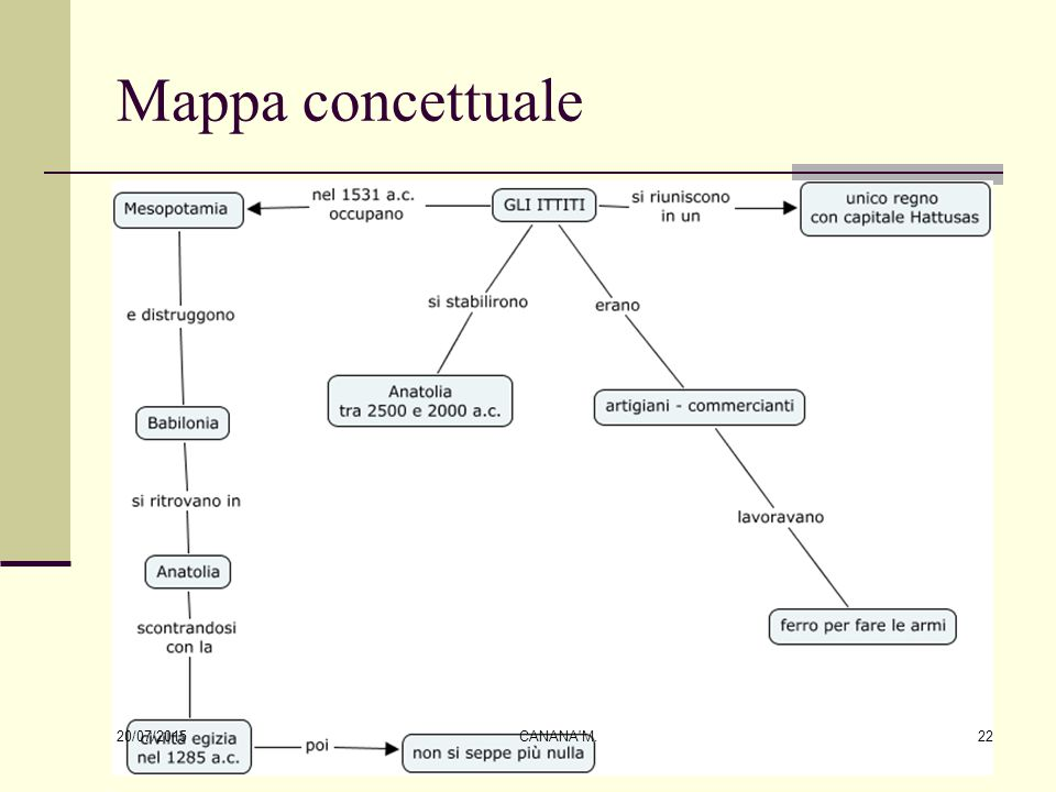 Mappa concettuale 18/04/2017 CANANA M.