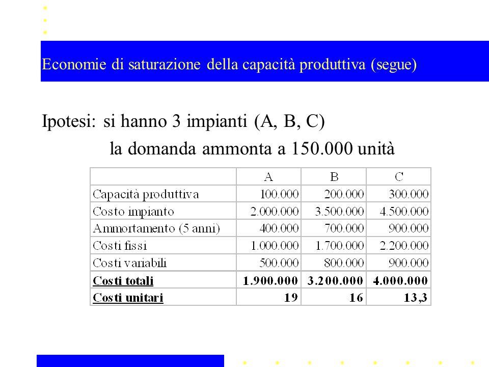 Economie di saturazione della capacità produttiva (segue)