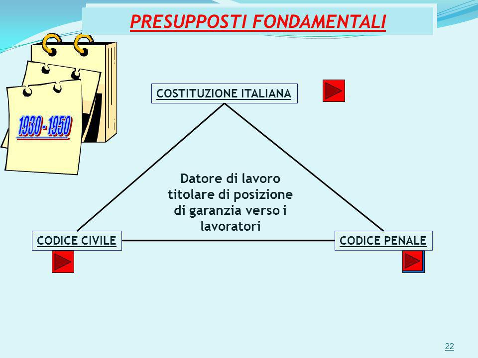 PRESUPPOSTI FONDAMENTALI