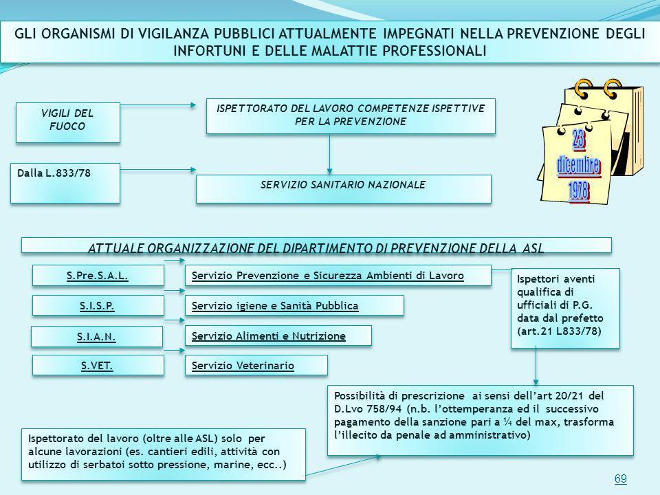 GLI ORGANISMI DI VIGILANZA PUBBLICI ATTUALMENTE IMPEGNATI NELLA PREVENZIONE DEGLI INFORTUNI E DELLE MALATTIE PROFESSIONALI