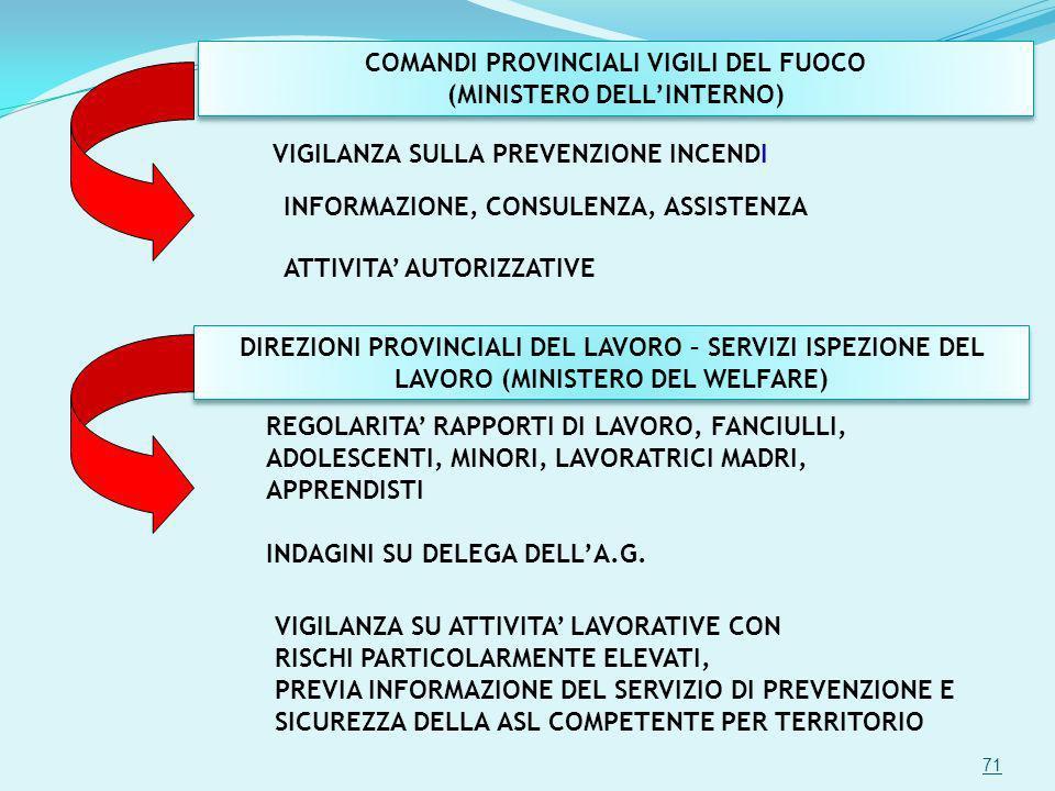 COMANDI PROVINCIALI VIGILI DEL FUOCO (MINISTERO DELL'INTERNO)