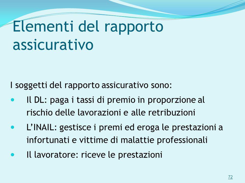 Elementi del rapporto assicurativo
