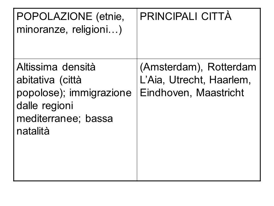POPOLAZIONE (etnie, minoranze, religioni…)