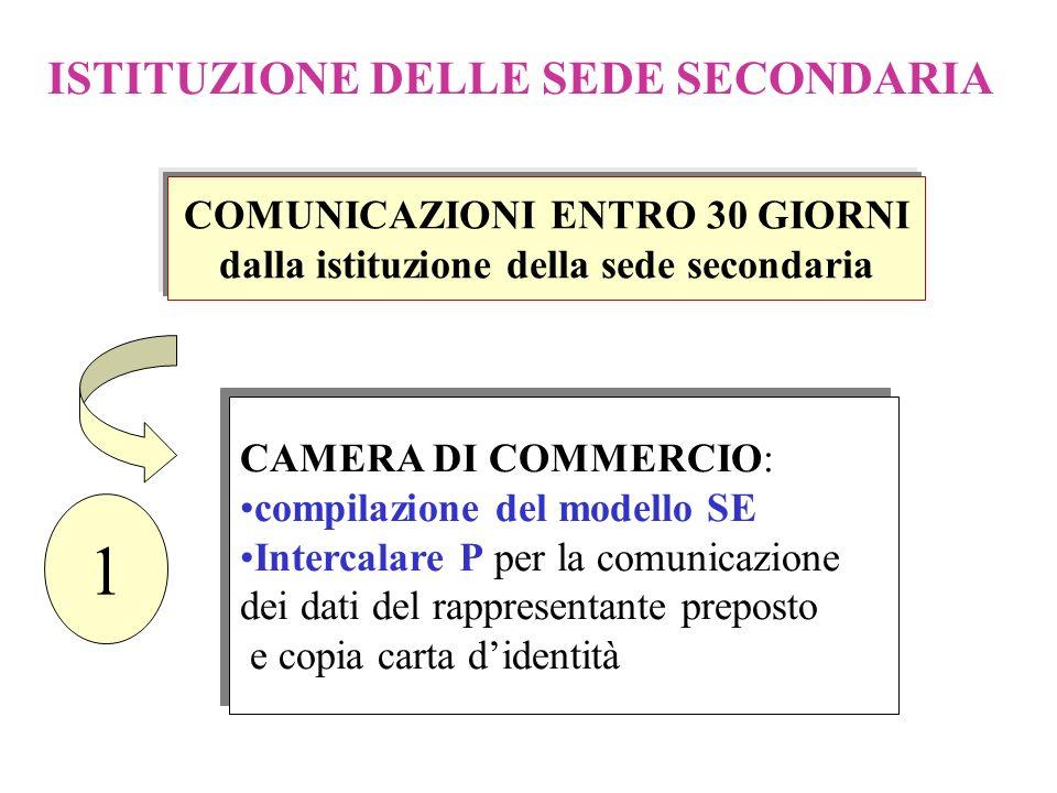 COMUNICAZIONI ENTRO 30 GIORNI dalla istituzione della sede secondaria
