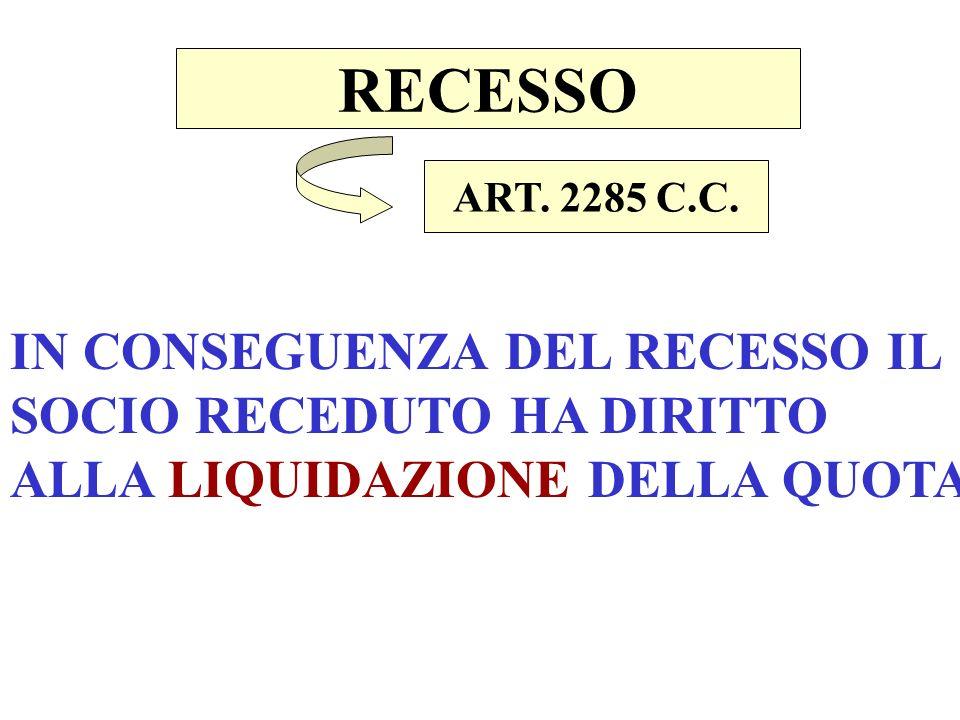 RECESSO ART. 2285 C.C.