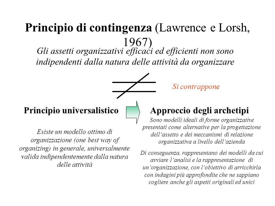 Principio di contingenza (Lawrence e Lorsh, 1967)