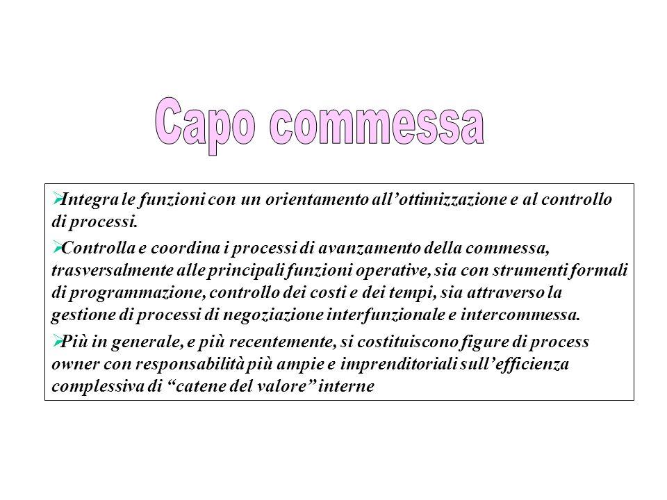 Capo commessa Integra le funzioni con un orientamento all'ottimizzazione e al controllo di processi.
