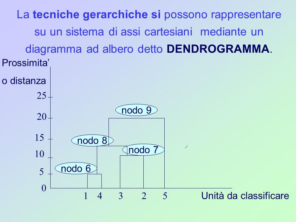 La tecniche gerarchiche si possono rappresentare su un sistema di assi cartesiani mediante un diagramma ad albero detto DENDROGRAMMA.