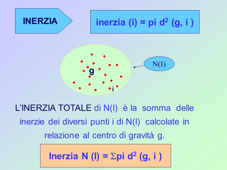 Inerzia N (I) = Spi d2 (g, i )