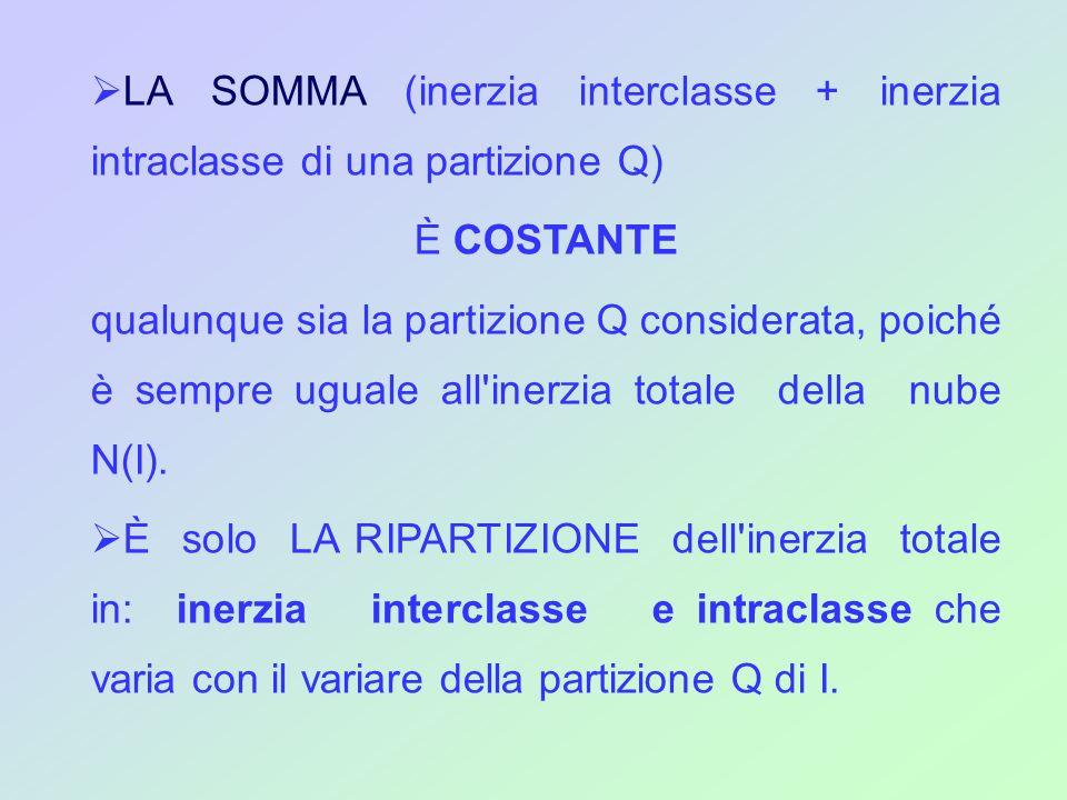 LA SOMMA (inerzia interclasse + inerzia intraclasse di una partizione Q)