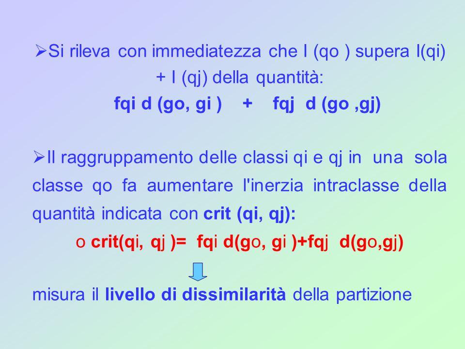 fqi d (go, gi ) + fqj d (go ,gj)