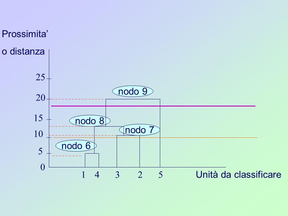 Prossimita' o distanza 25 nodo 9 20 15 nodo 8 nodo 7 10 nodo 6 5 1 4 3 2 5 Unità da classificare