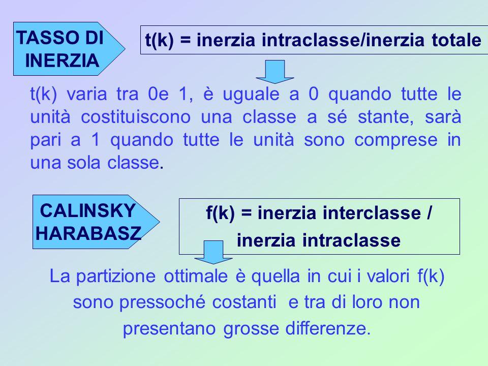 f(k) = inerzia interclasse /