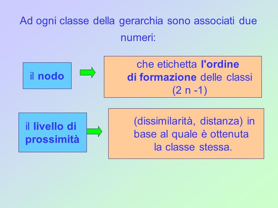 Ad ogni classe della gerarchia sono associati due numeri: