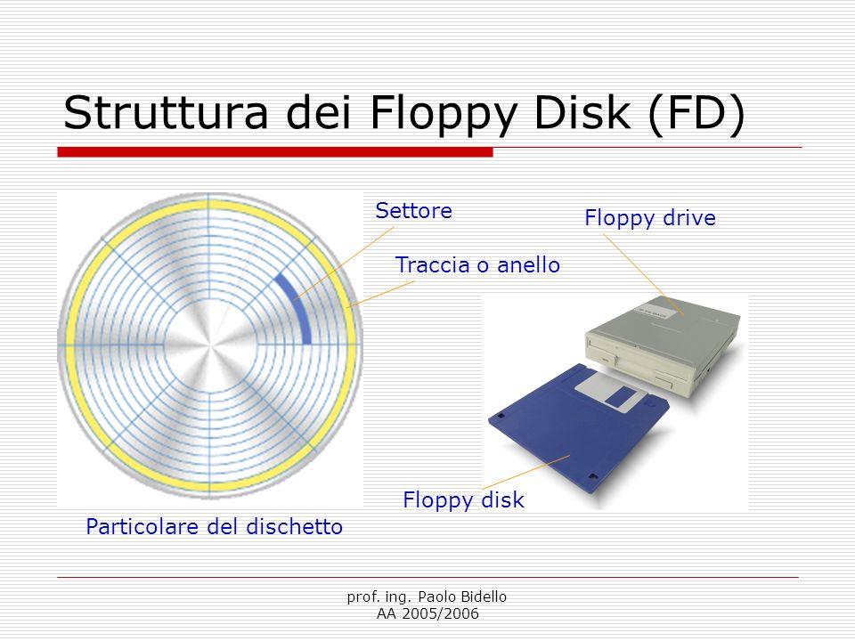Struttura dei Floppy Disk (FD)