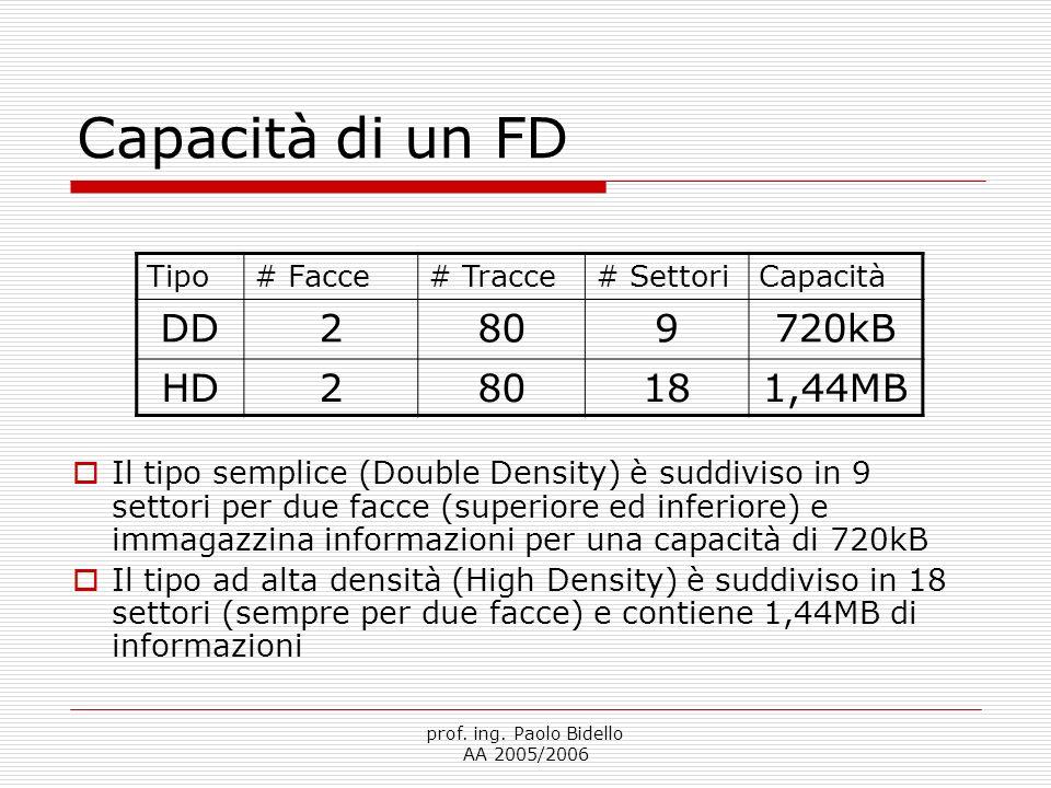 Capacità di un FD DD 2 80 9 720kB HD 18 1,44MB