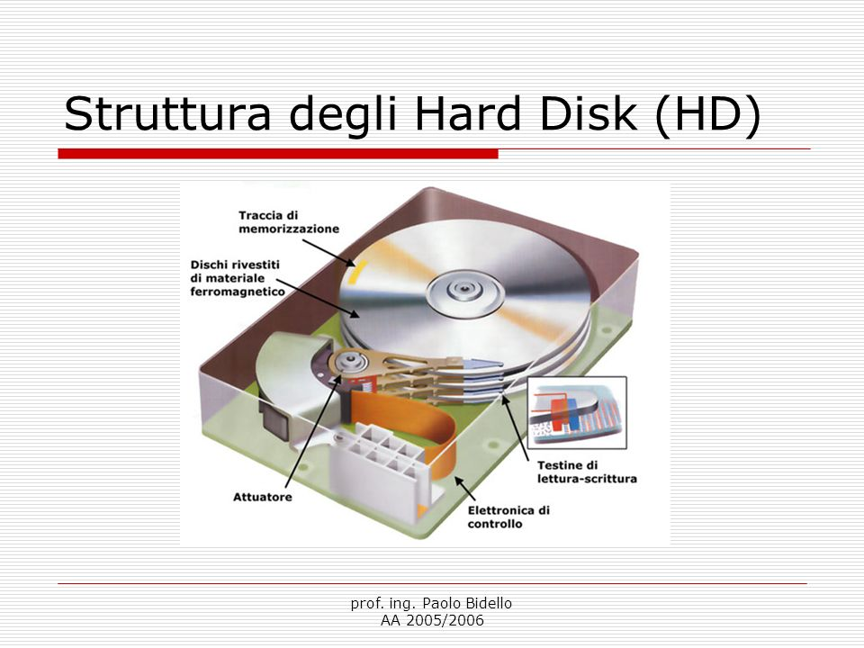 Struttura degli Hard Disk (HD)