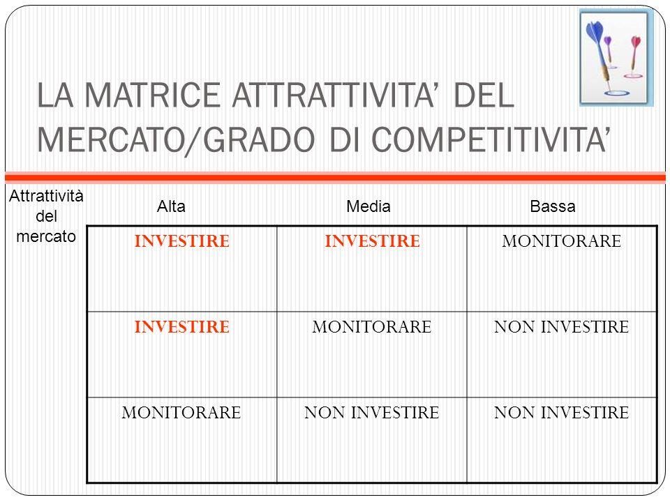 LA MATRICE ATTRATTIVITA' DEL MERCATO/GRADO DI COMPETITIVITA'
