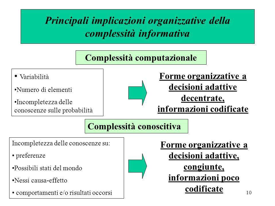 Principali implicazioni organizzative della complessità informativa