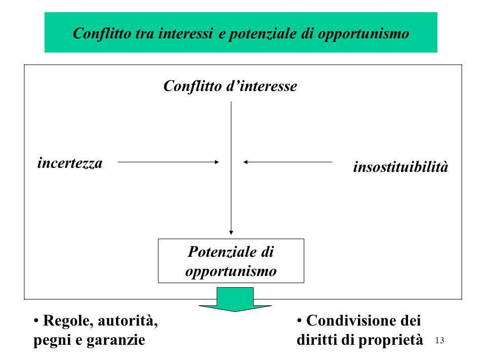 Conflitto tra interessi e potenziale di opportunismo