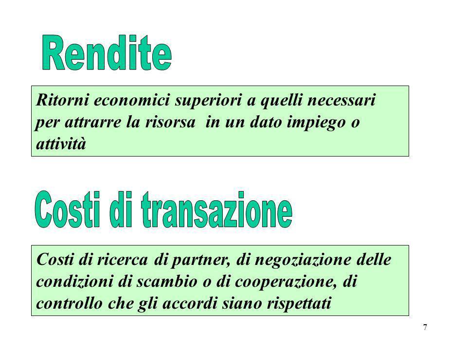 Costi di transazione Rendite