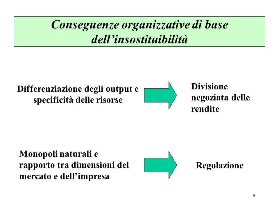 Conseguenze organizzative di base dell'insostituibilità