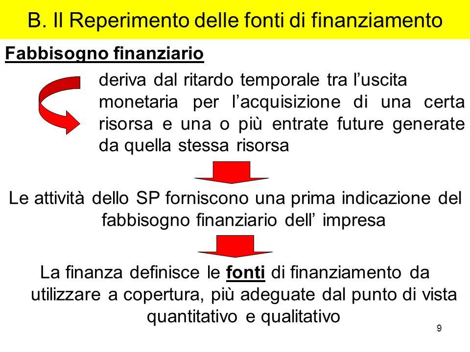 B. Il Reperimento delle fonti di finanziamento