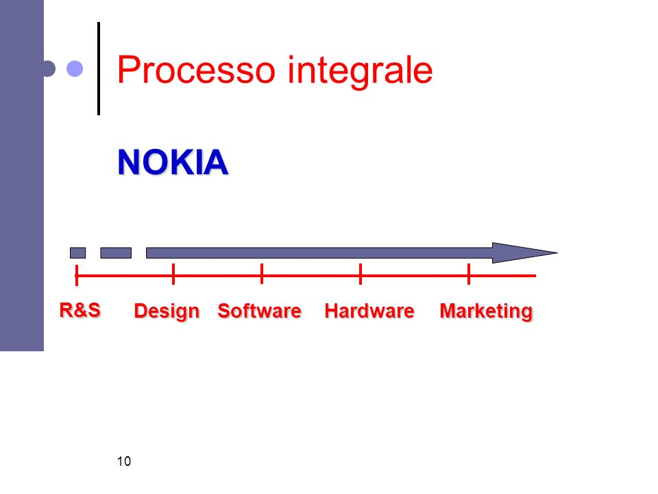 Processo integrale NOKIA R&S Design Software Hardware Marketing