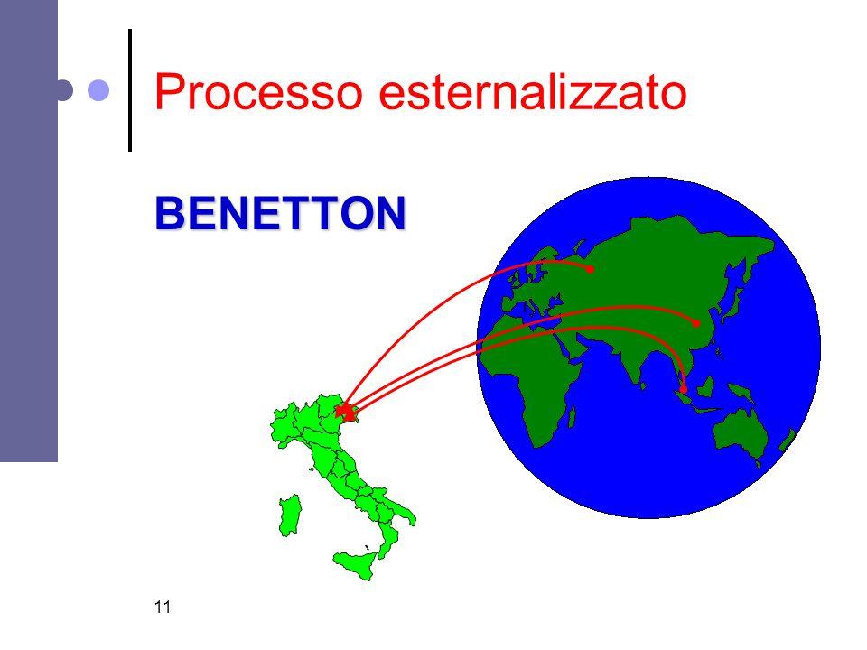 Processo esternalizzato