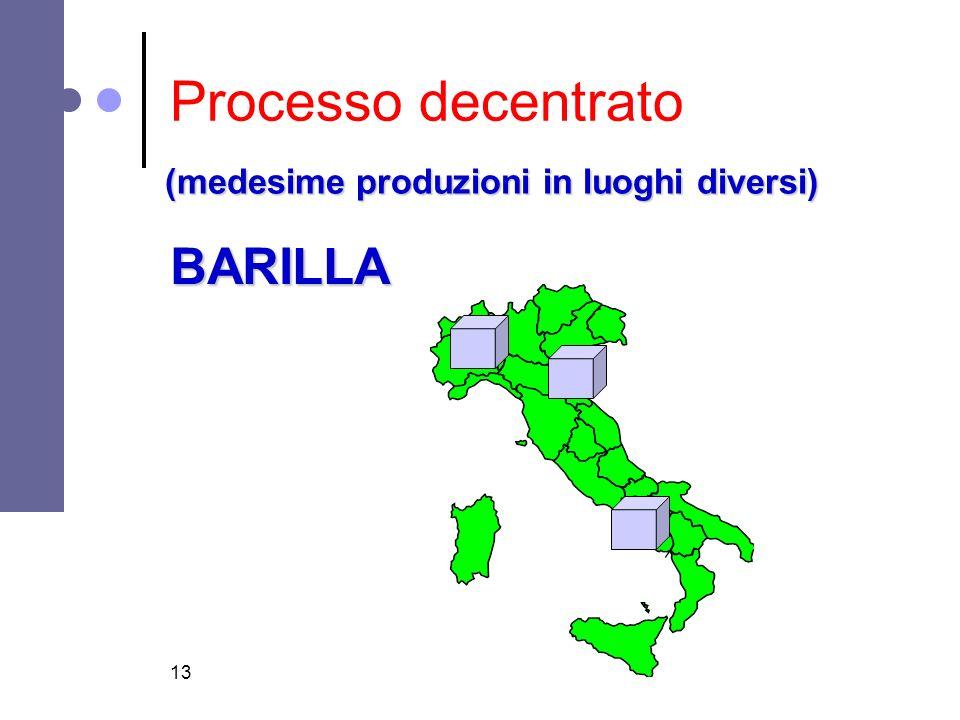 Processo decentrato (medesime produzioni in luoghi diversi) BARILLA