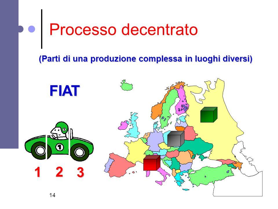 Processo decentrato FIAT 1 2 3