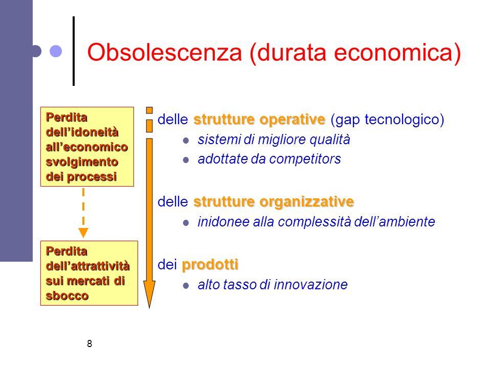 Obsolescenza (durata economica)