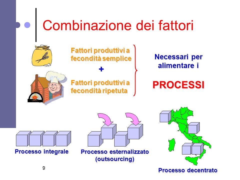 Combinazione dei fattori