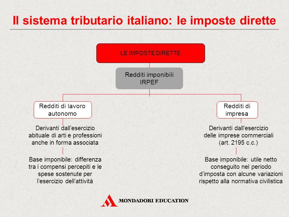 Il sistema tributario italiano: le imposte dirette