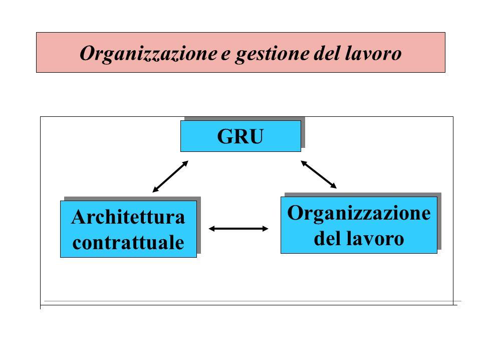 Organizzazione e gestione del lavoro