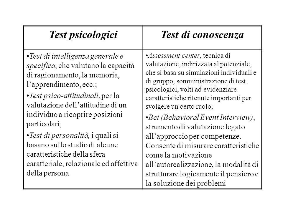 Test psicologici Test di conoscenza