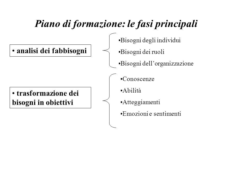 Piano di formazione: le fasi principali