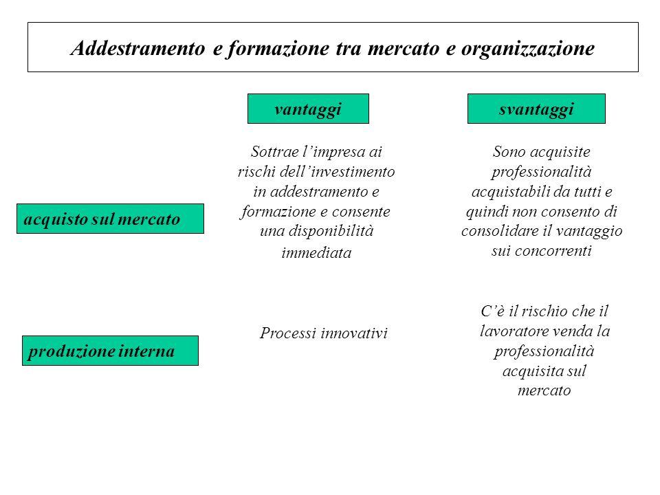 Addestramento e formazione tra mercato e organizzazione