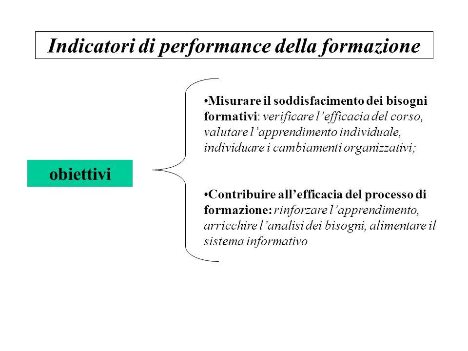 Indicatori di performance della formazione