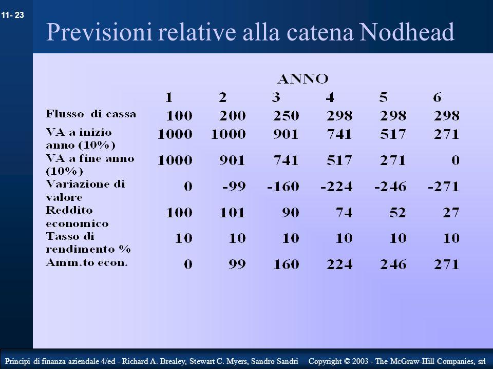 Previsioni relative alla catena Nodhead