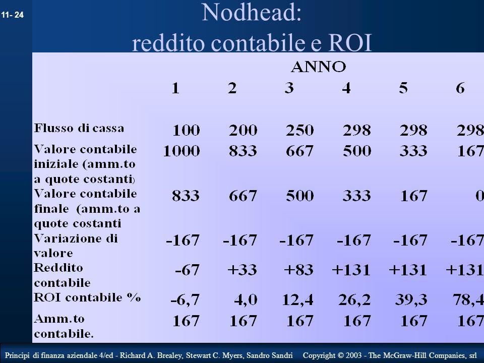 Nodhead: reddito contabile e ROI