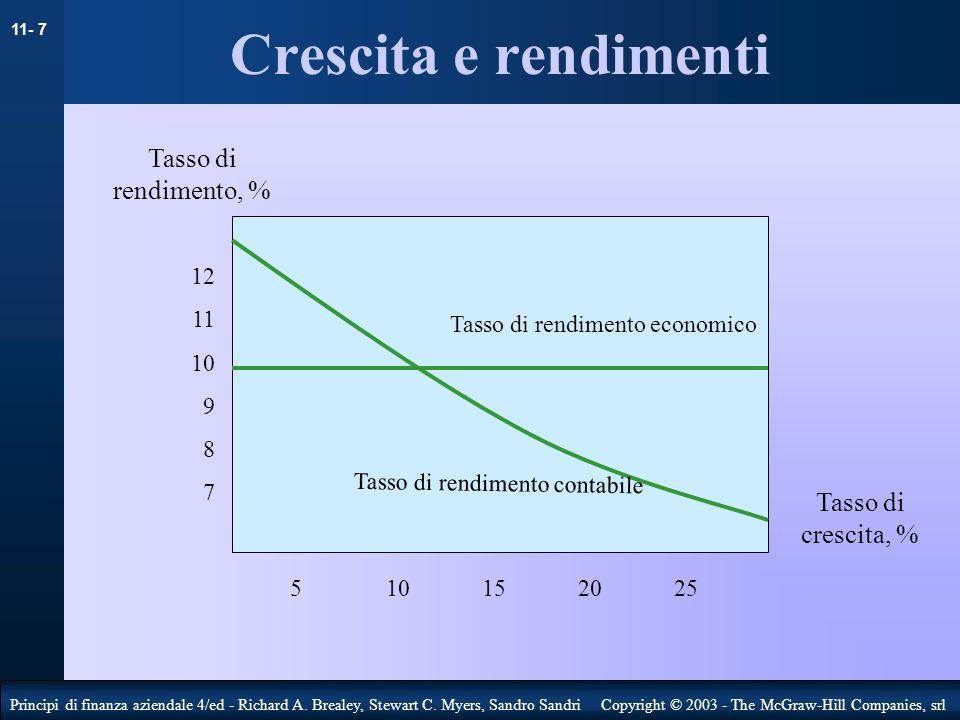 Crescita e rendimenti Tasso di rendimento, % Tasso di crescita, % 12