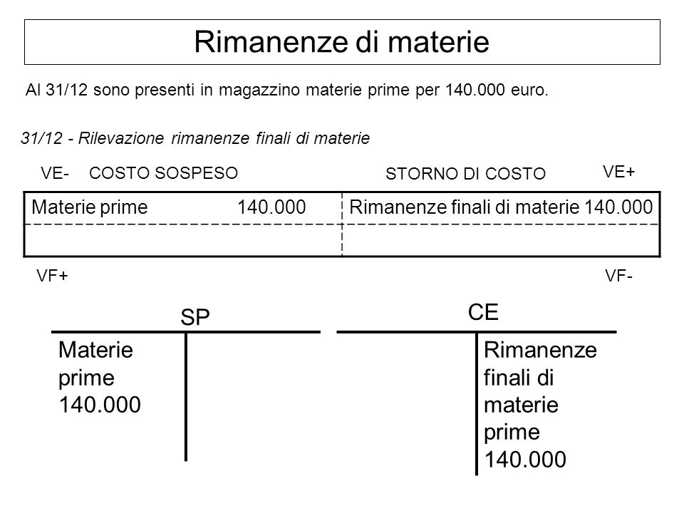 Rimanenze di materie CE SP Materie prime 140.000