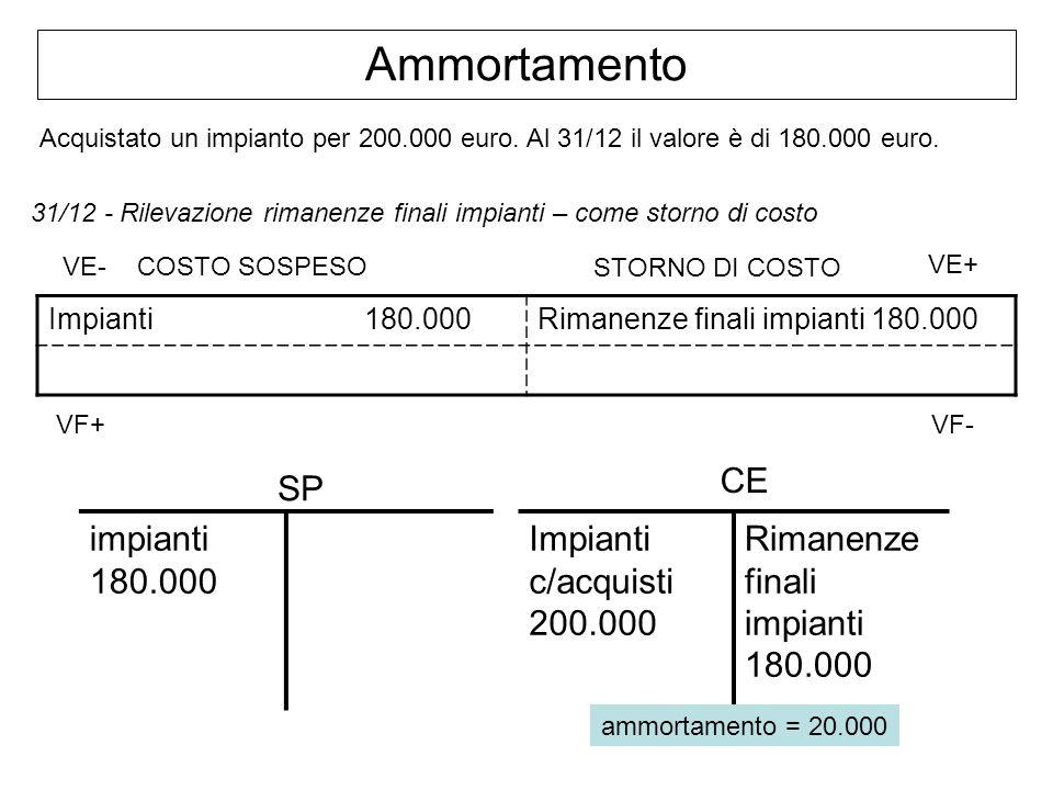 Ammortamento CE SP impianti 180.000 Impianti c/acquisti 200.000