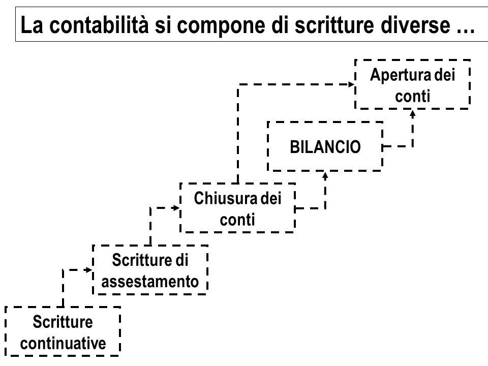 Scritture di assestamento Scritture continuative